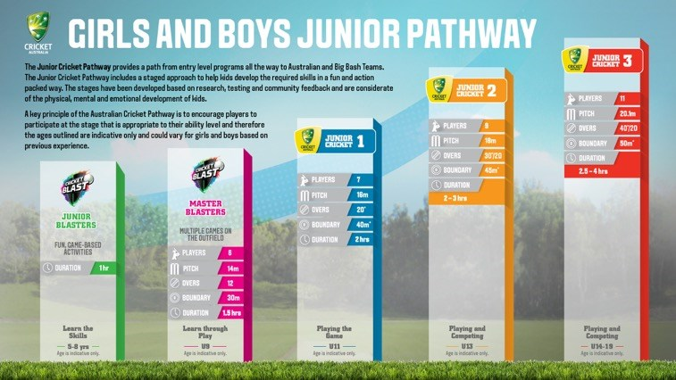 Girls and  Boys  Pathway